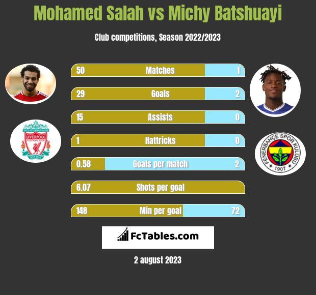 Mohamed Salah vs Michy Batshuayi infographic