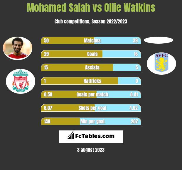 Mohamed Salah vs Ollie Watkins h2h player stats