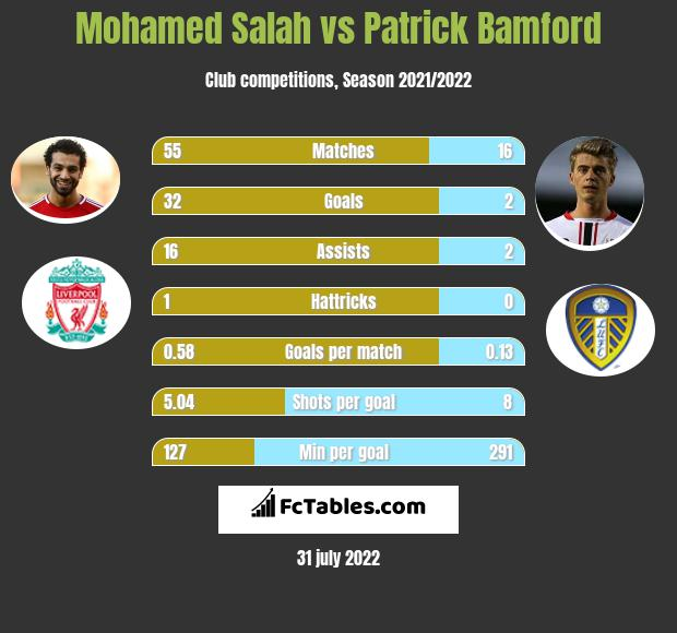 Mohamed Salah vs Patrick Bamford h2h player stats