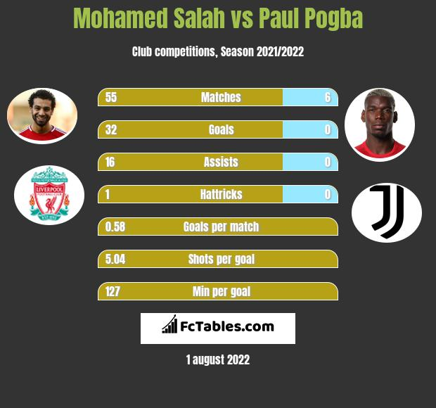 Mohamed Salah vs Paul Pogba h2h player stats