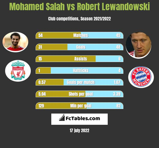 Mohamed Salah vs Robert Lewandowski h2h player stats