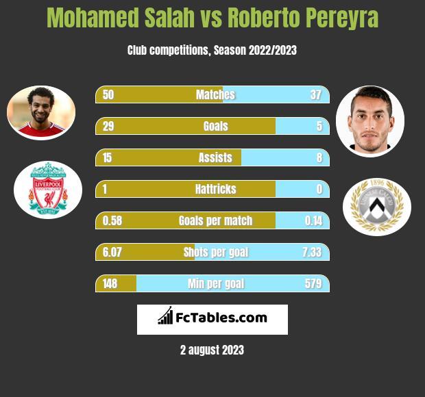 Mohamed Salah vs Roberto Pereyra h2h player stats