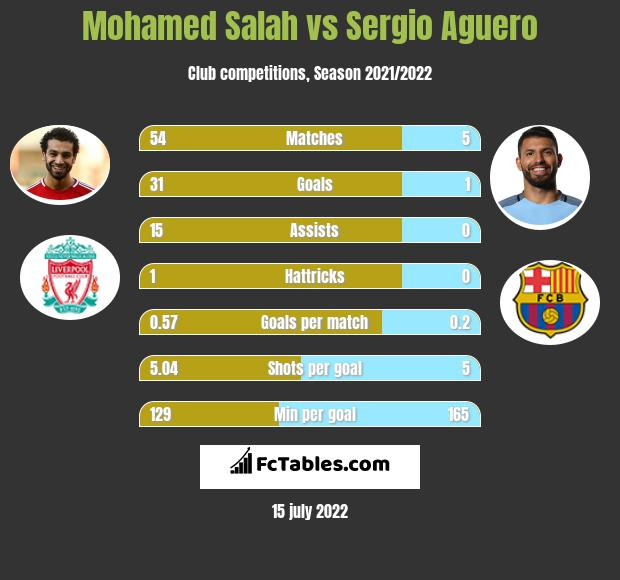 Mohamed Salah vs Sergio Aguero h2h player stats