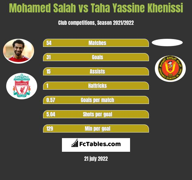 Mohamed Salah vs Taha Yassine Khenissi h2h player stats