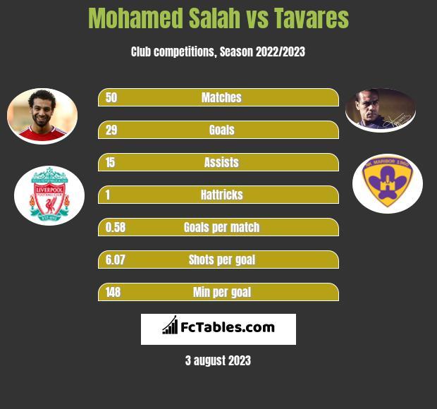 Mohamed Salah vs Tavares