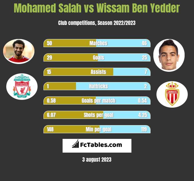 Mohamed Salah vs Wissam Ben Yedder h2h player stats