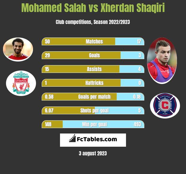 Mohamed Salah vs Xherdan Shaqiri h2h player stats