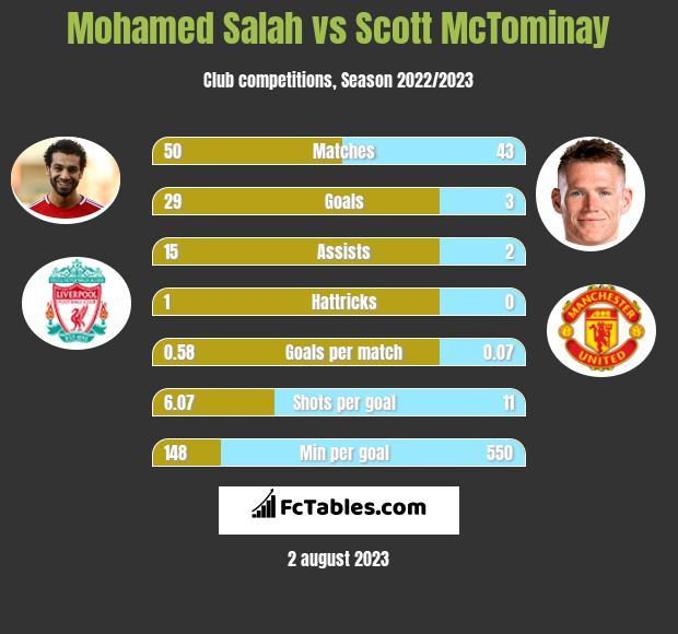 Mohamed Salah vs Scott McTominay h2h player stats