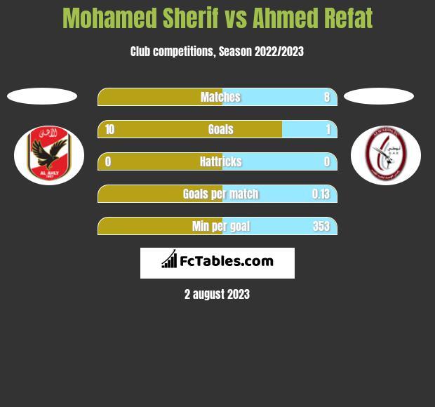 Mohamed Sherif vs Ahmed Refat h2h player stats