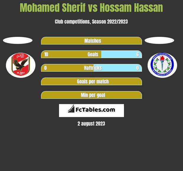 Mohamed Sherif vs Hossam Hassan h2h player stats