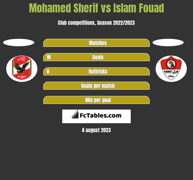 Mohamed Sherif vs Islam Fouad h2h player stats