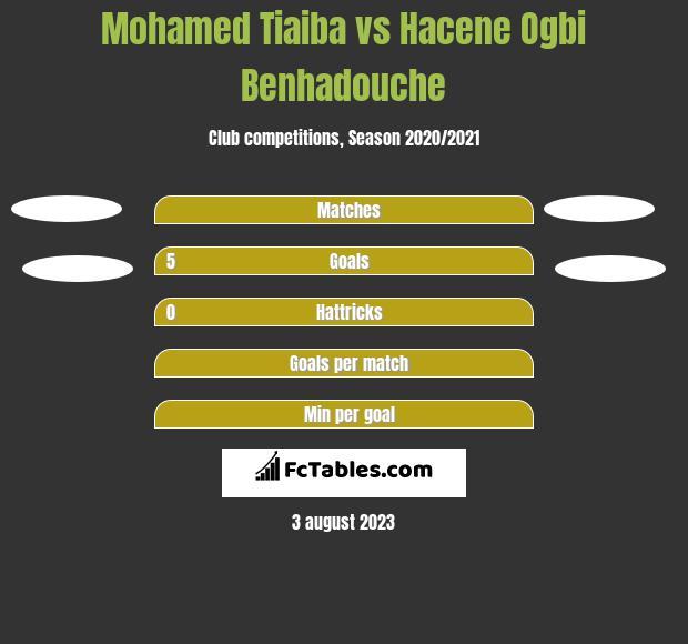 Mohamed Tiaiba vs Hacene Ogbi Benhadouche h2h player stats