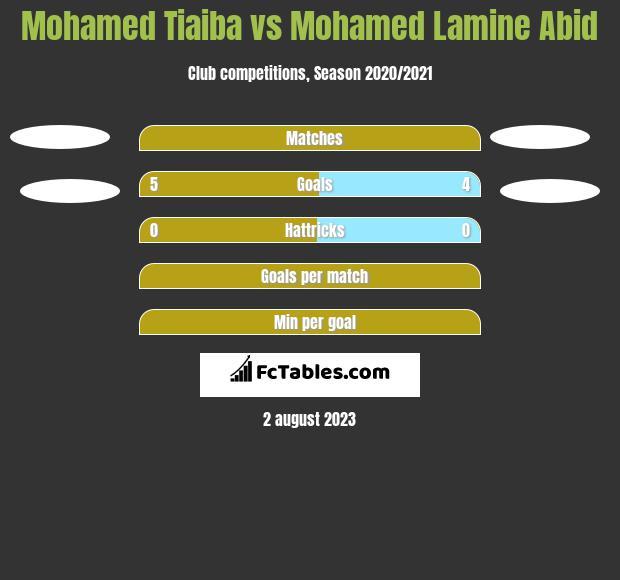 Mohamed Tiaiba vs Mohamed Lamine Abid h2h player stats