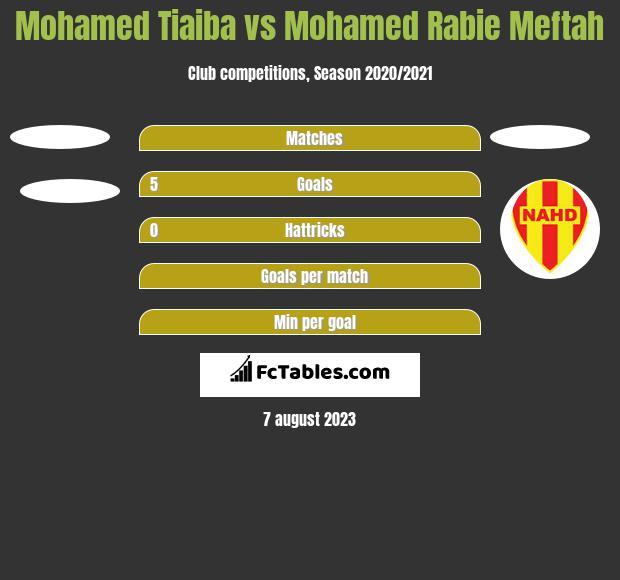 Mohamed Tiaiba vs Mohamed Rabie Meftah h2h player stats