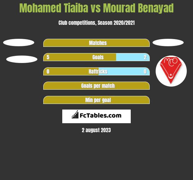 Mohamed Tiaiba vs Mourad Benayad h2h player stats