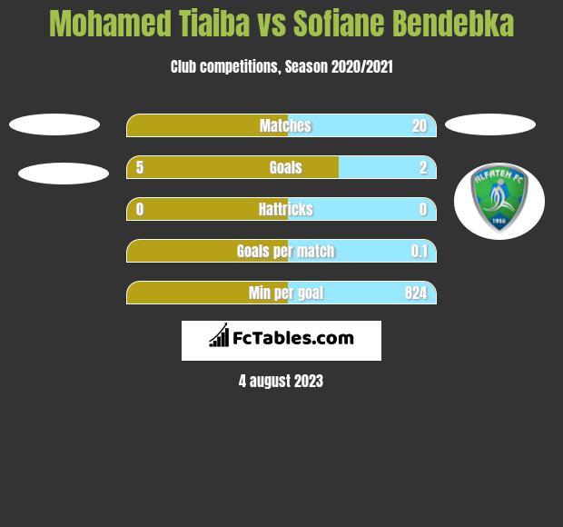 Mohamed Tiaiba vs Sofiane Bendebka h2h player stats