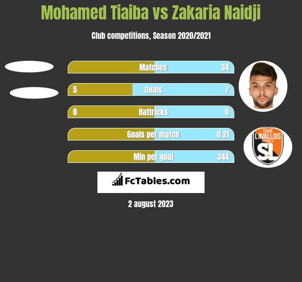 Mohamed Tiaiba vs Zakaria Naidji h2h player stats