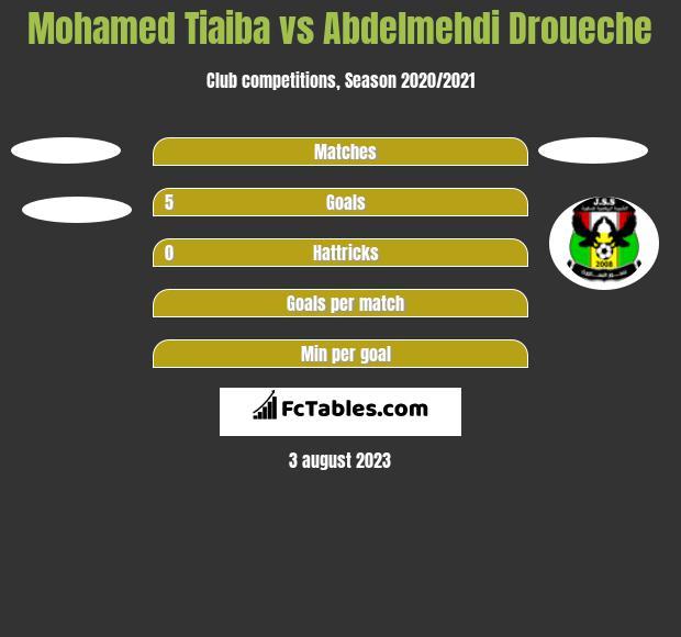 Mohamed Tiaiba vs Abdelmehdi Droueche h2h player stats