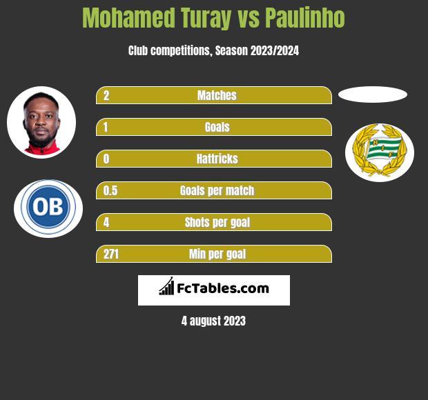Mohamed Turay vs Paulinho h2h player stats