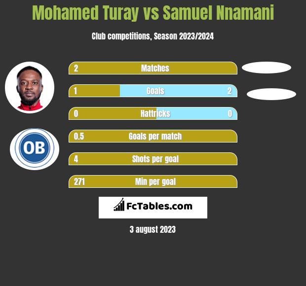 Mohamed Turay vs Samuel Nnamani h2h player stats