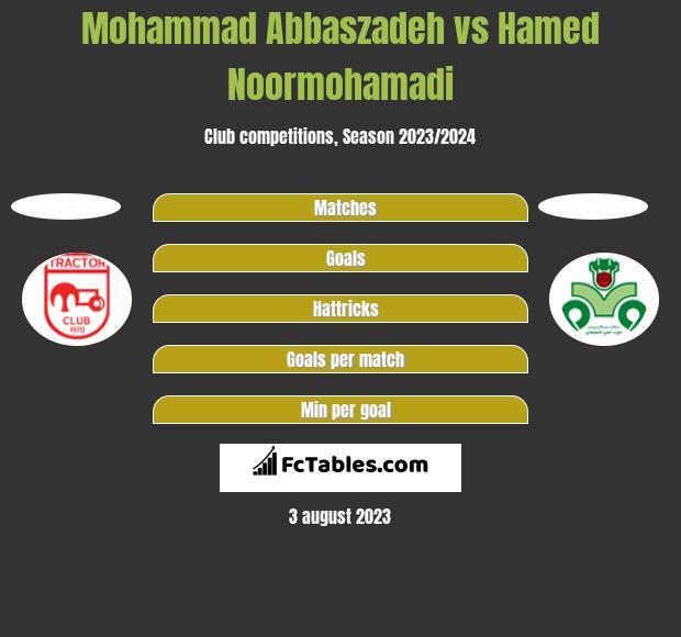 Mohammad Abbaszadeh vs Hamed Noormohamadi h2h player stats