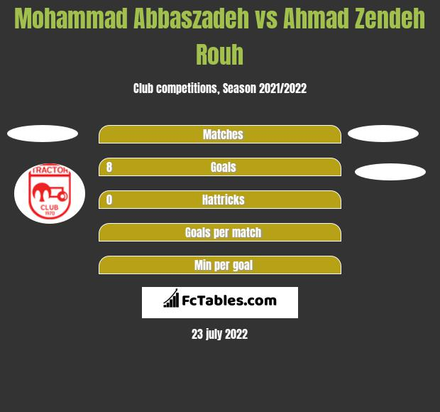 Mohammad Abbaszadeh vs Ahmad Zendeh Rouh h2h player stats