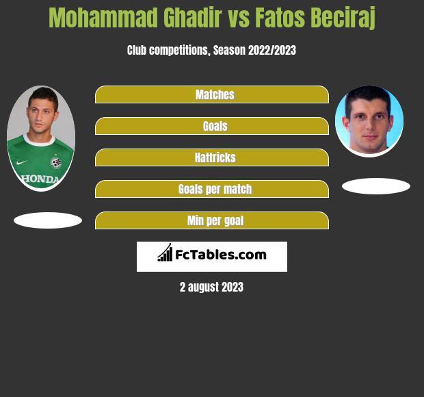 Mohammad Ghadir vs Fatos Beciraj h2h player stats