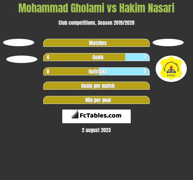 Mohammad Gholami vs Hakim Nasari h2h player stats