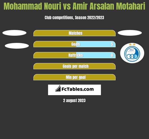 Mohammad Nouri vs Amir Arsalan Motahari h2h player stats