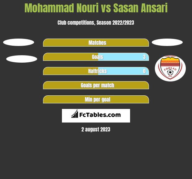 Mohammad Nouri vs Sasan Ansari h2h player stats