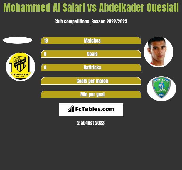 Mohammed Al Saiari vs Abdelkader Oueslati h2h player stats