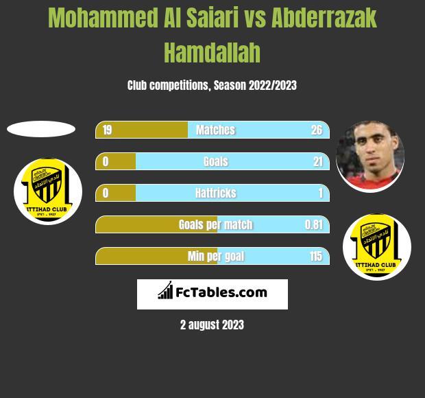 Mohammed Al Saiari vs Abderrazak Hamdallah h2h player stats