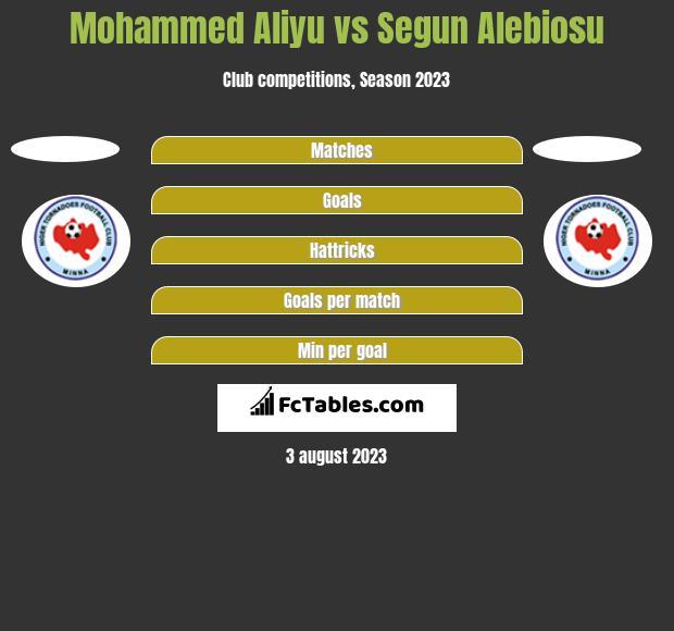 Mohammed Aliyu vs Segun Alebiosu h2h player stats