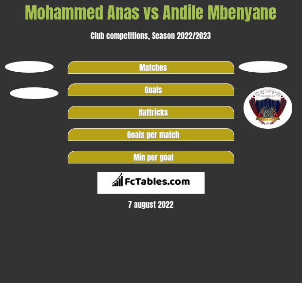 Mohammed Anas vs Andile Mbenyane h2h player stats