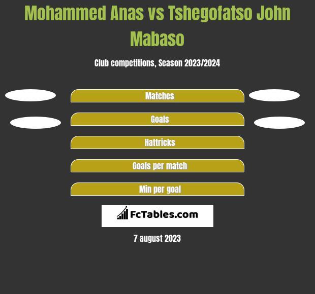 Mohammed Anas vs Tshegofatso John Mabaso h2h player stats