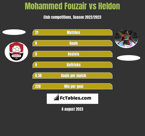 Mohammed Fouzair vs Heldon h2h player stats