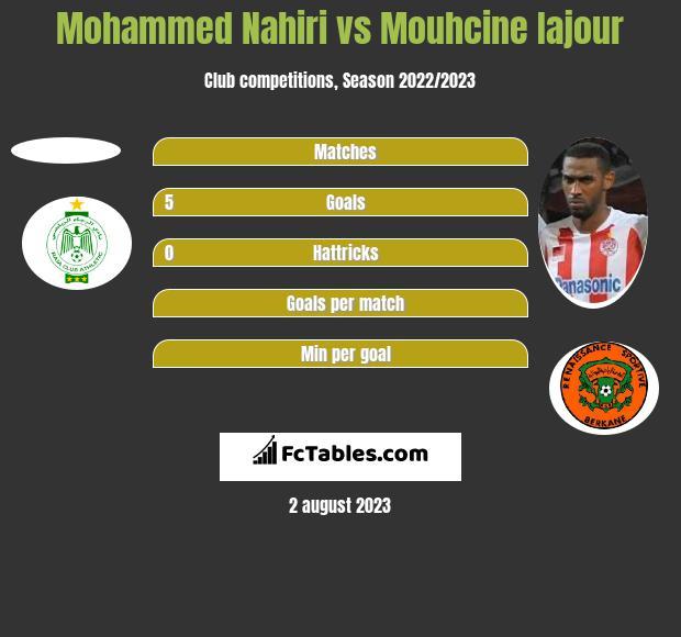 Mohammed Nahiri vs Mouhcine Iajour h2h player stats