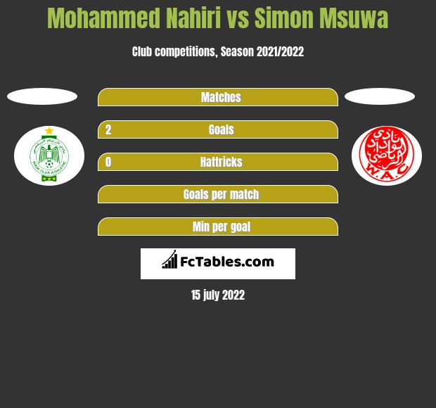 Mohammed Nahiri vs Simon Msuwa h2h player stats
