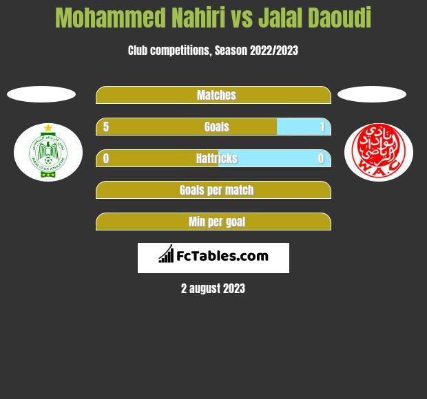 Mohammed Nahiri vs Jalal Daoudi h2h player stats