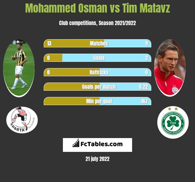 Mohammed Osman infographic statistics for Heracles