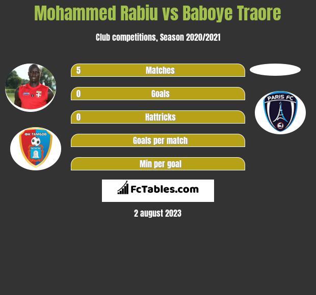 Mohammed Rabiu vs Baboye Traore infographic