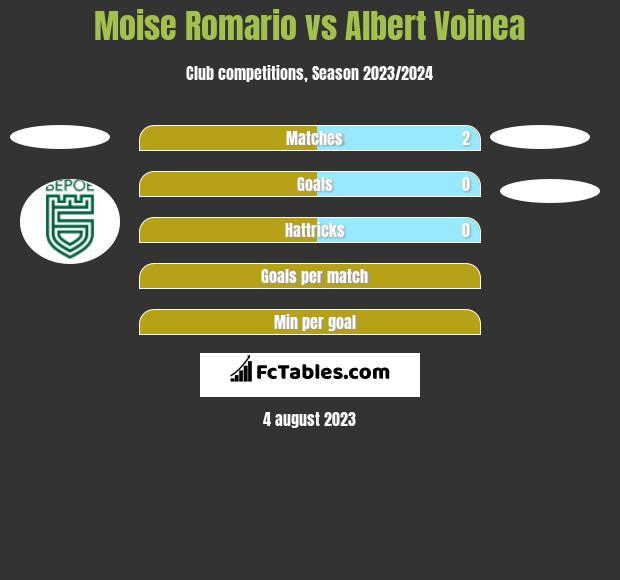 Moise Romario vs Albert Voinea h2h player stats