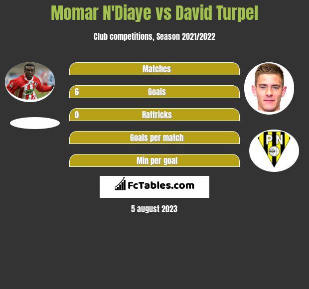 Momar N'Diaye vs David Turpel h2h player stats