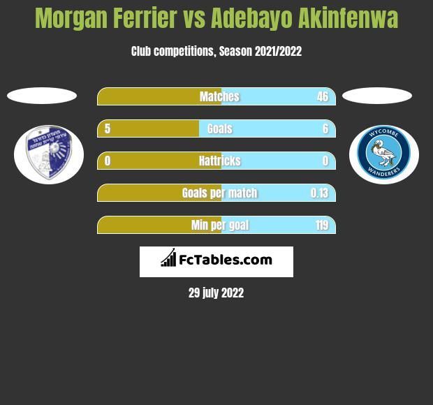 Morgan Ferrier vs Adebayo Akinfenwa h2h player stats