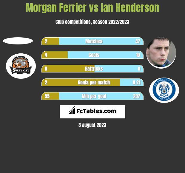 Morgan Ferrier vs Ian Henderson h2h player stats