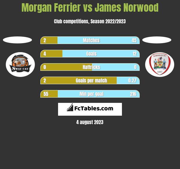 Morgan Ferrier vs James Norwood h2h player stats
