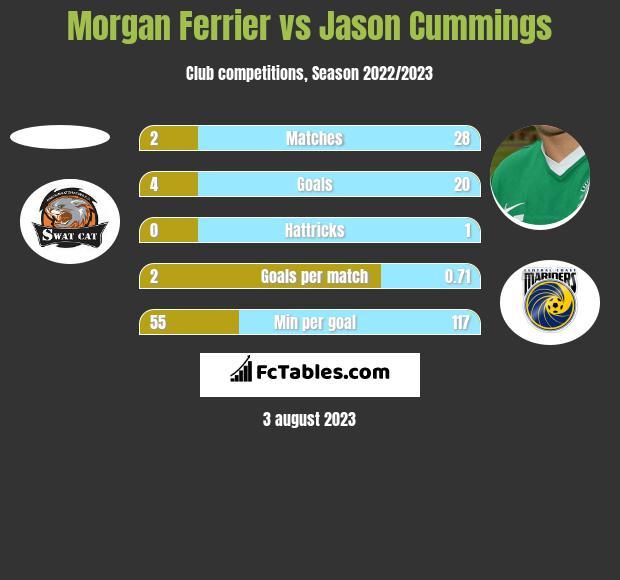 Morgan Ferrier vs Jason Cummings h2h player stats