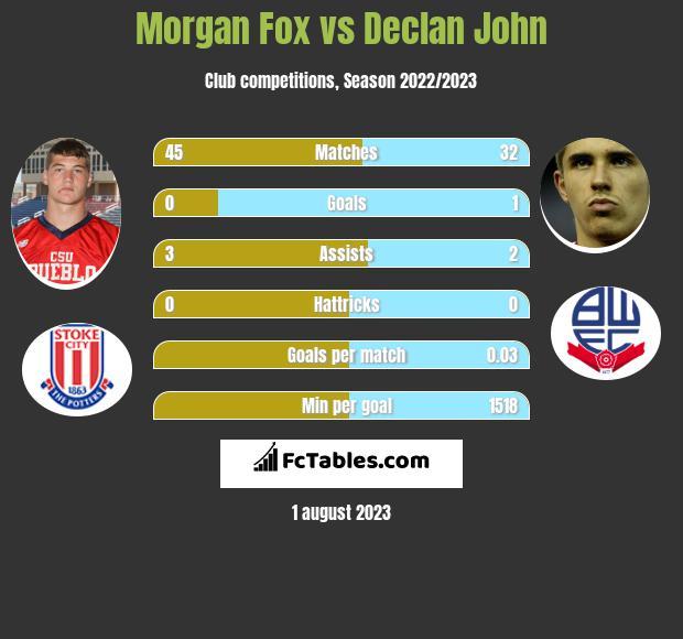 Morgan Fox vs Declan John infographic