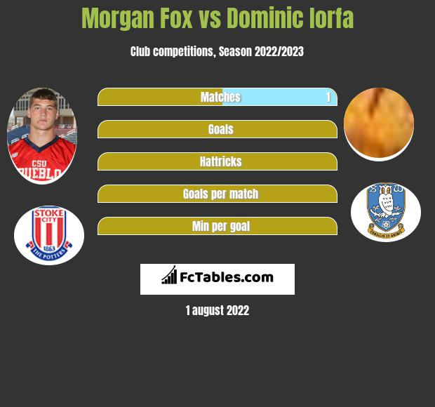 Morgan Fox infographic statistics for Sheffield Wednesday