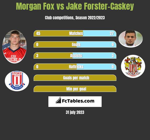 Morgan Fox vs Jake Forster-Caskey infographic